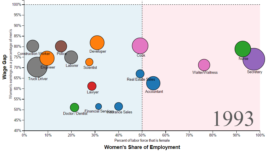 A Visual History of Gender and Employment - Metrocosm