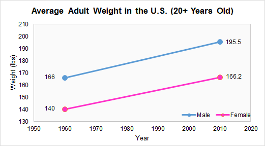 Weight percentile adult