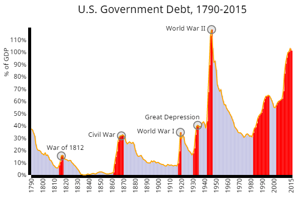 Image result for US Public vs Private debt graphs