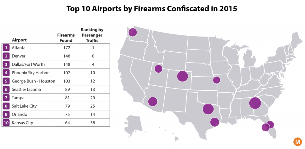 Which airports find the most guns?