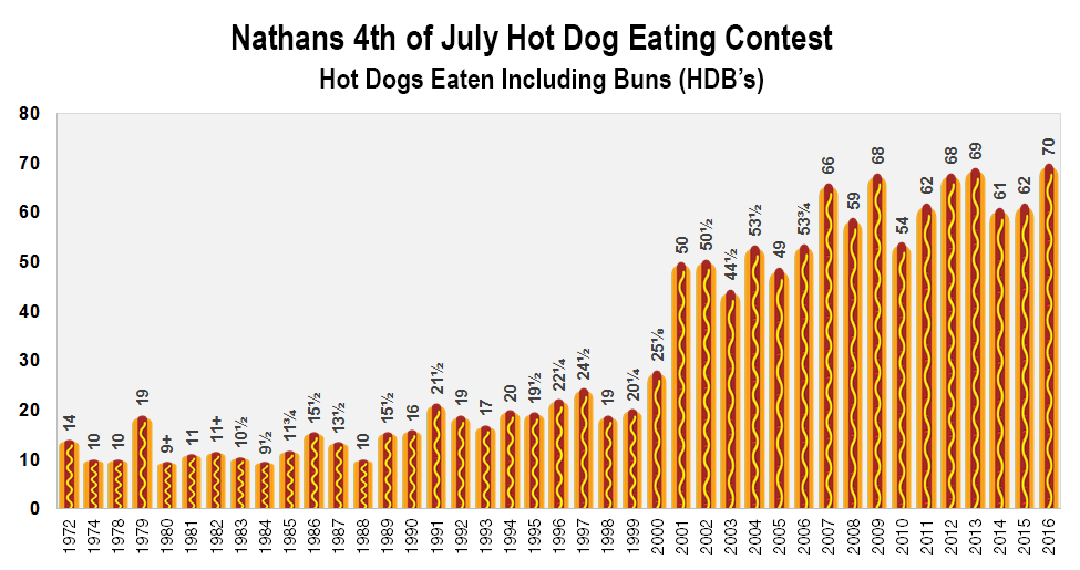 How Much Calories Are In Hot Dogs