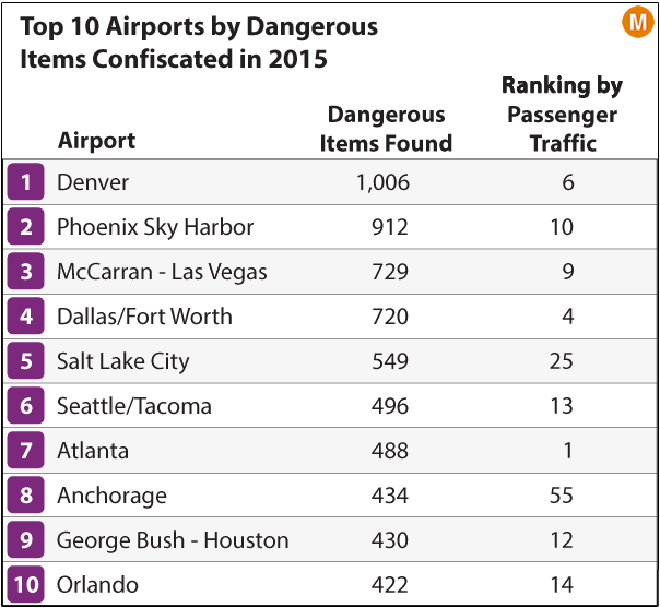Mapping The 22000 Weapons Confiscated At Us Airports In 2015